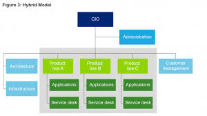 Structuring It Organizations For Service Excellence Cio