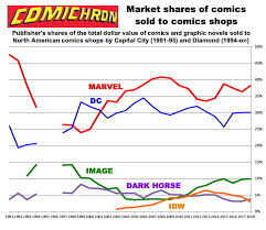 Marvel Ownership Chart Comichron Comics Publisher Market Shares By Year