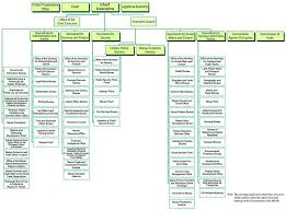Malaysian Government Organization Chart Government Of Macau Wikipedia