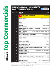 Top 100 American Charts Toulouses I Will Follow You Debuts At No 2 On Thrs Top