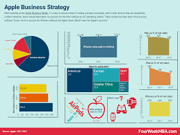 Buisness Strategy A Look At Apples Business Strategy For The Coming Years Fourweekmba