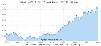 Us Dollar Usd To Czech Republic Koruna Czk History
