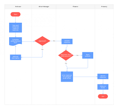 Process Flow Chart Template Word Free Download 003 Template Ideas Working Flow Chart Excellent Process Xls