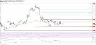 Litecoin Price Chart Today Litecoin Ltc Price Analysis Decision Time For Buyers