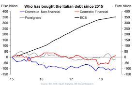 Charts Italien Der Chart Des Tages Vom 16 11 2018 Finanz Und Wirtschaft