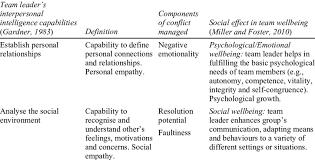 Define Team Leader Team Leaders Interpersonal Intelligence Capabilities