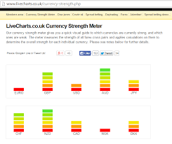 Livecharts Co Uk Market Charts Dow Paxforex Calculator