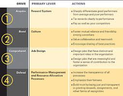 employee motivation a powerful new model how to fulfill the drives that motivate employees