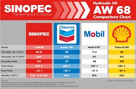 29 Each Sinopec Aw 68 Hydraulic Oil Fluid Iso Vg 68 Sae 20 36 5 Gallon Pails
