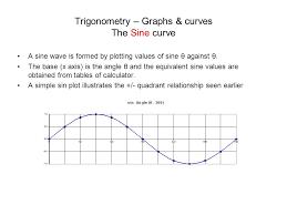 trigonometry graphs curves the sine curve