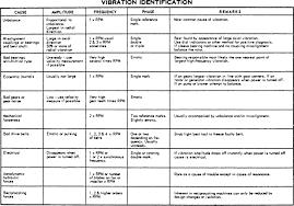 Vibration Analysis Sciencedirect