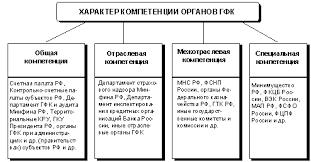 СИСТЕМА ОРГАНОВ ГОСУДАРСТВЕННОГО ФИНАНСОВОГО КОНТРОЛЯ В РОССИЙСКОЙ  Но основная роль при всём этом все же отведена регламентированной законодательством деятельности специальных государственных контрольных органов
