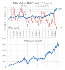Nifty Pe Ratio Chart 2018 Charts The Nifty P E Crosses 27 Again But Capitalmind