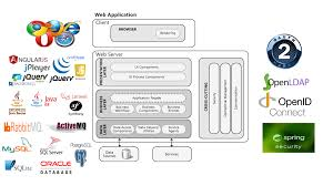 Web Applications Architectures Common Web Application Architecture Amzwrites