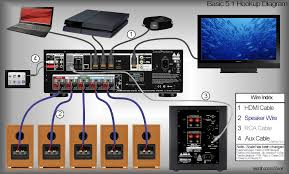 useful diagrams tutorials videos zeos surround sound layout diagram · 5 1 receiver hookup diagram