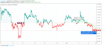 Litecoin Price Chart Today Litecoin Price Analysis The Declining Trend Came Back