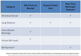 prineta prepaid categories for relers