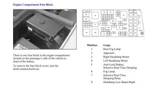 c5 corvette fuse box location modern design of wiring diagram • underhood fuse box diagram corvetteforum chevrolet corvette rh corvetteforum com 1998 c5 corvette fuse box diagram 1999 c5 corvette fuse box diagram