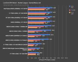 Graphic Card Comparison Chart 2017 Gt 1030 Ddr4 Vs Gddr5 Benchmark A Disgrace Of A Graphics