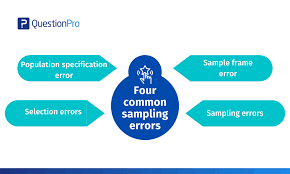 Snowball sampling is a nonrandom sampling method in which the individuals selected to be studied recruit new participants from among their circle of acquaintances. Non Probability Sampling Definition Types Examples And Advantages Questionpro