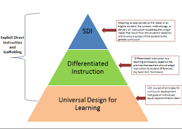 Design For Learning Math For All Implementing Universal Design For Learning In