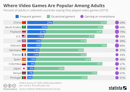 Chart Where Video Games Are Popular Among Adults Statista