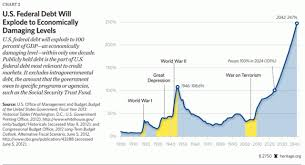Historical Context Chart The Medium Term Debt In Historical Context Realclearpolicy