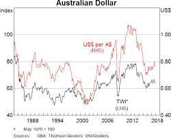 Dollar To Rupiah Chart Expert Conversion Chart Australian Dollars To Indonesian