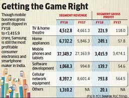 Samsung Refrigerator Comparison Chart Samsung India Revenue Grows Profit Falls The Economic Times