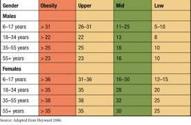 Nsca Body Fat Percentage Charts