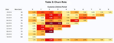 How To Make A Cohort Chart In Excel Fit Christoph Janzs Cohort Analysis To Your Data In Less