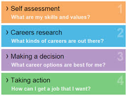 How To Get Your Career Planning Started This Summer Lse Careers Blog