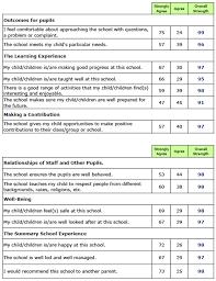 School Survey Questions For Parents Survey Feedback Tilbury Pioneer Academy