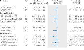 Cox Proportional Hazard Analysis Risk Of Gastrointestinal