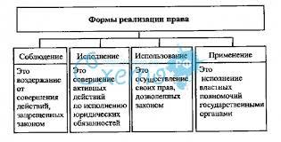 Примеры реализации прав Коллекция картинок Курсовая работа формы реализации права