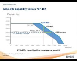 Boeing 787 10 Range Vs A350 900 Airliners Net