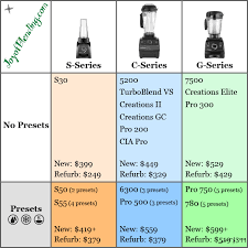 Vitamix Blender Comparison Chart Which Vitamix To Buy Comparison Of Models In 2019 Joy Of