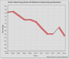 Alberta Grid Chart Albertas Grid Sets Record Highs For Wind And Record Lows