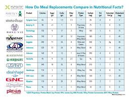 Shakeology Comparison Chart Pin On Xyngin In Nutritional Health Energy And Weightloss