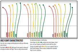 Innova Flight Chart Disc Golf Shopping