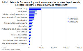 Chart Industries Layoffs Chart Mass Layoff Initial Claimants By Industry Sector