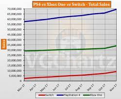 Ps4 Vs Xbox One Vs Switch Global Lifetime Sales November
