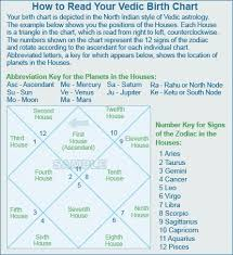 How To Read A Vedic Astrology Birth Chart Vedic Interpretation Curiosity Piqued Meditation Apps
