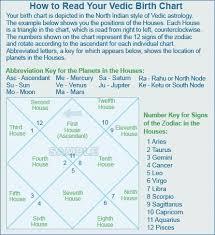 Vedic Interpretation Curiosity Piqued Meditation Apps