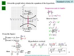 standard 4 9 16 17 given the graph below obtain the equation of