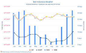 Bali Weather Seasons Chart Bali Indonesia Weather 2020 Climate And Weather In Bali