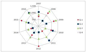 Excel Radar Chart Fill Radar Chart Uses Examples How To Create Spider Chart