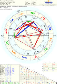 Pin By Kevin Estes On Astrological Liberals Birth Chart