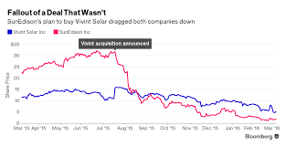 burned by the sun sunedison braces for bankruptcy but why in sunedison agreed to acquire vivint solar a distributed solar company based in utah for 1 9 billion in an effort to expand the company s presence