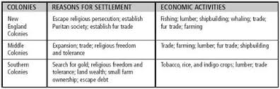 13 Colonies Religion Chart Middle Colonies Economy And Society Best Description About